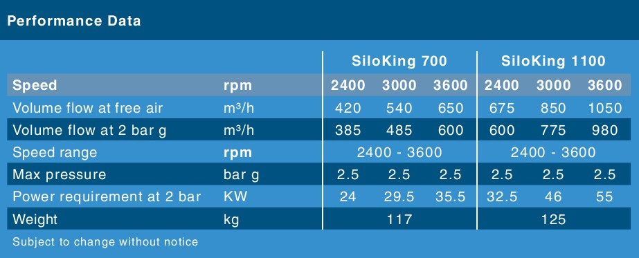 SiloKing performance data (Normal drive speed)